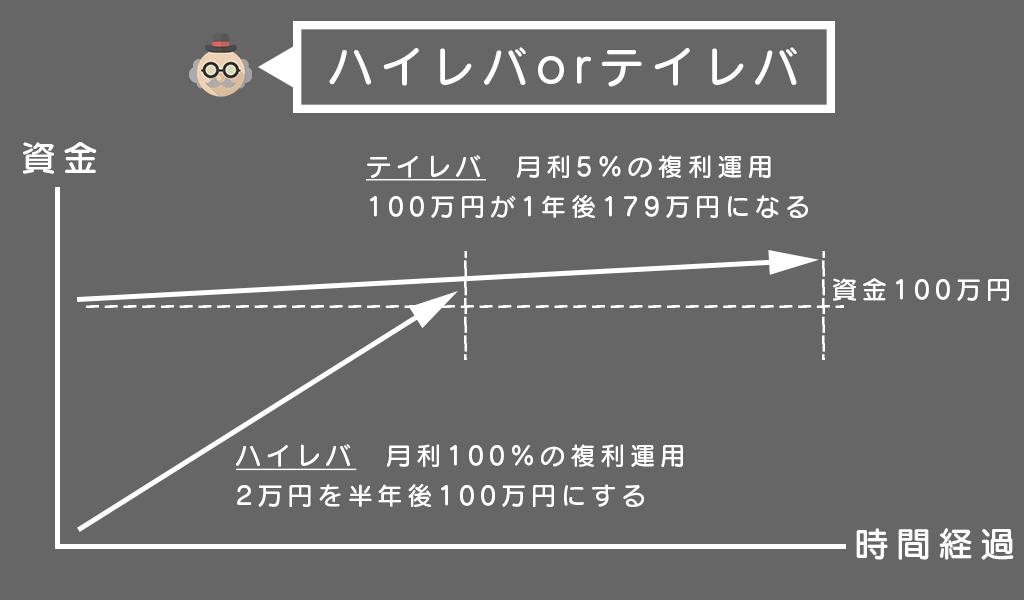 海外FXハイレバの魅力|2万円から始める海外FXハイレバ必勝法:初心者でも出来る取引手法とは?|FX研究所 | 自己心理・資金管理・取引手法をFXブログで徹底解説