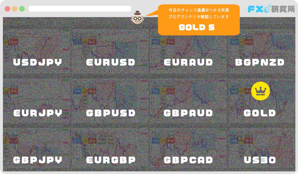 FX初心者でも分かりやすいチャート分析方法4時間足のトレンドを追う【今日のチャンス通貨#4】