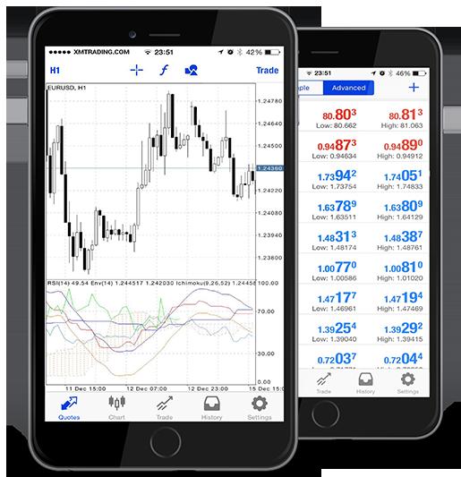 モバイル版MT4/MT5(iOS用・Android OS用)|MT4/MT5取引プラットフォーム|海外FX XMの使い方:口座開設・入金出金・ボーナス・サポート・口コミ|FX研究所 | 自己心理・資金管理・取引手法をFXブログで徹底解説