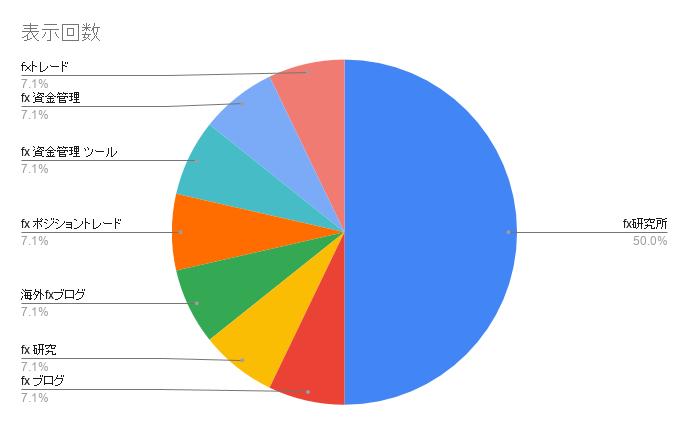 【ブログ運営報告】記事本数、PV数、収益推移|目指せブログ収入50万円|つかさFX研究所 | 自己心理・資金管理・取引手法をFXブログで徹底解説